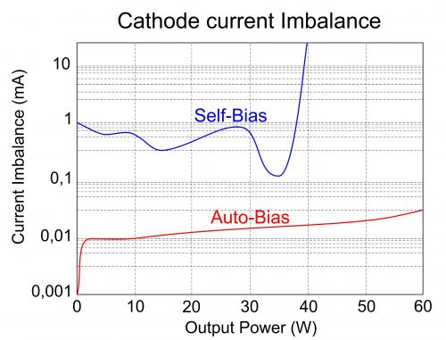 Graf auto-bias