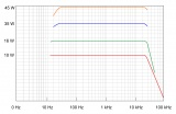 ot_el34_frequency_diagram